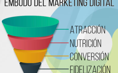 El Embudo de Conversión en Marketing Digital
