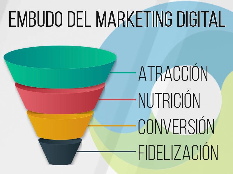 El Embudo de Conversión en Marketing Digital